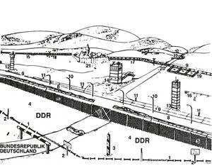 Abbildung 3: Die Struktur einer ehemaligen DDR-Grenzsperranlage